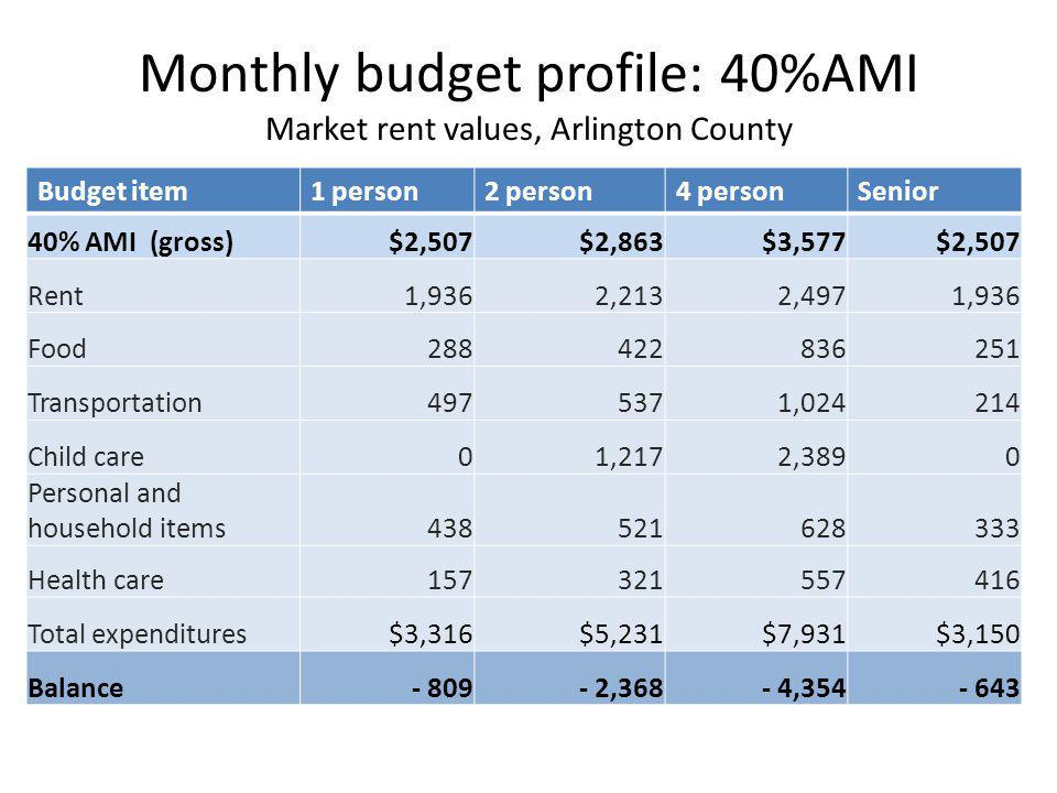 Monthly budget profile: 40%AMI Market rent values, Arlington County Budget item1 person2 person4 personSenior 40% AMI (gross)$2,507$2,863$3,577$2,507 Rent1,9362,2132,4971,936 Food288422836251 Transportation4975371,024214 Child care01,2172,3890 Personal and household items438521628333 Health care157321557416 Total expenditures$3,316$5,231$7,931$3,150 Balance- 809- 2,368- 4,354- 643