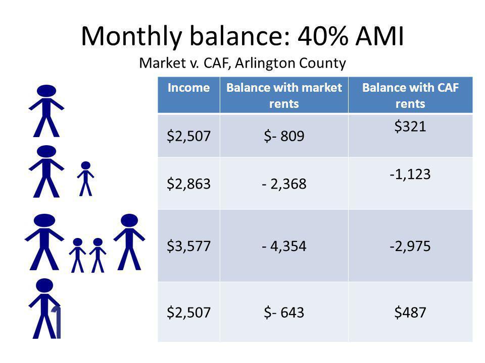 Monthly balance: 40% AMI Market v. CAF, Arlington County IncomeBalance with market rents Balance with CAF rents $2,507$- 809 $321 $2,863- 2,368 -1,123