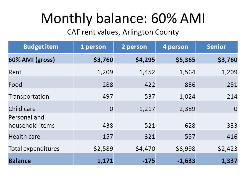 Monthly balance: 60% AMI CAF rent values, Arlington County Budget item1 person2 person4 personSenior 60% AMI (gross)$3,760$4,295$5,365$3,760 Rent1,2091,4521,5641,209 Food288422836251 Transportation4975371,024214 Child care01,2172,3890 Personal and household items438521628333 Health care157321557416 Total expenditures$2,589$4,470$6,998$2,423 Balance1,171-175-1,6331,337