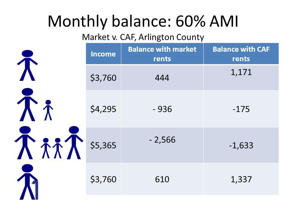 Monthly balance: 60% AMI Market v. CAF, Arlington County Income Balance with market rents Balance with CAF rents $3,760444 1,171 $4,295- 936-175 $5,36