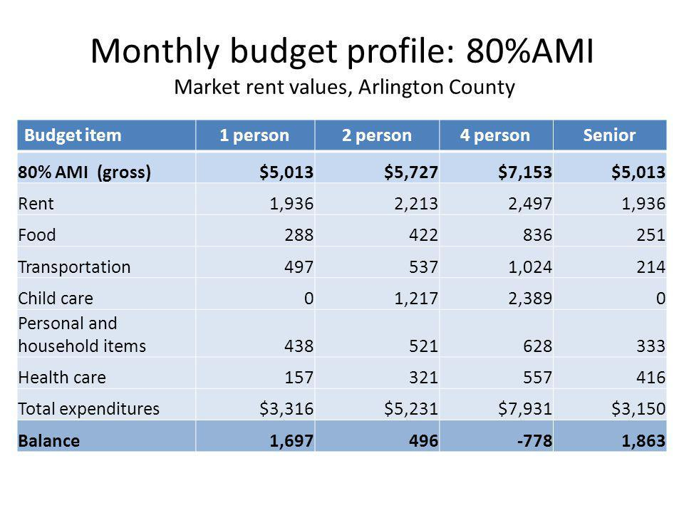 Monthly budget profile: 80%AMI Market rent values, Arlington County Budget item1 person2 person4 personSenior 80% AMI (gross)$5,013$5,727$7,153$5,013 Rent1,9362,2132,4971,936 Food288422836251 Transportation4975371,024214 Child care01,2172,3890 Personal and household items438521628333 Health care157321557416 Total expenditures$3,316$5,231$7,931$3,150 Balance1,697496-7781,863
