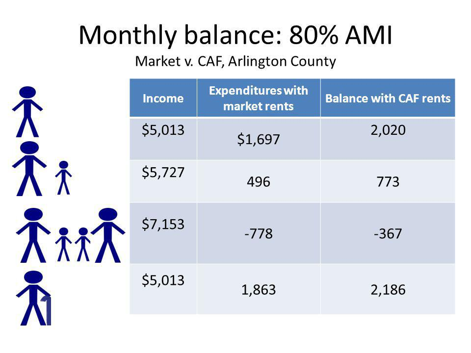 Monthly balance: 80% AMI Market v. CAF, Arlington County Income Expenditures with market rents Balance with CAF rents $5,013 $1,697 2,020 $5,727 49677
