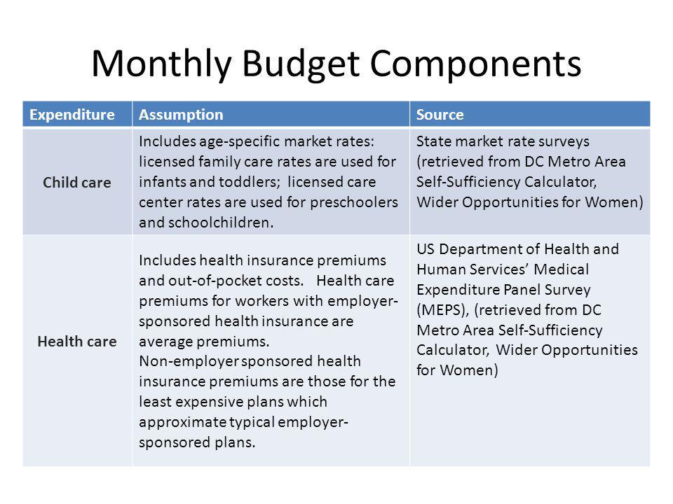 Monthly Budget Components ExpenditureAssumptionSource Child care Includes age-specific market rates: licensed family care rates are used for infants and toddlers; licensed care center rates are used for preschoolers and schoolchildren.