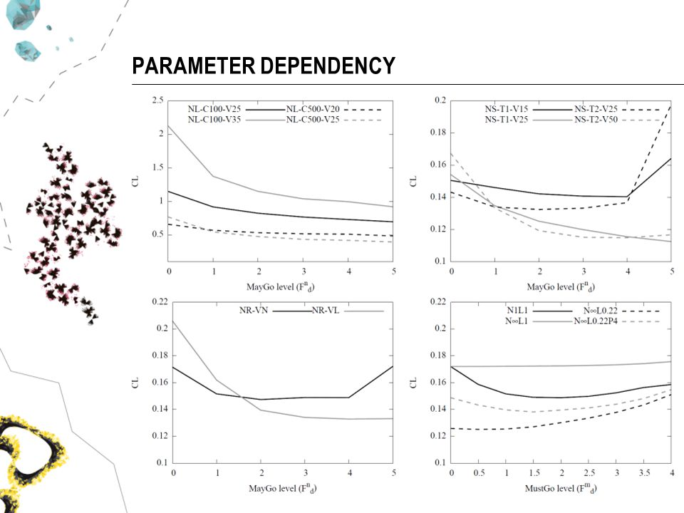 PARAMETER DEPENDENCY University of Maryland 2013 27/71