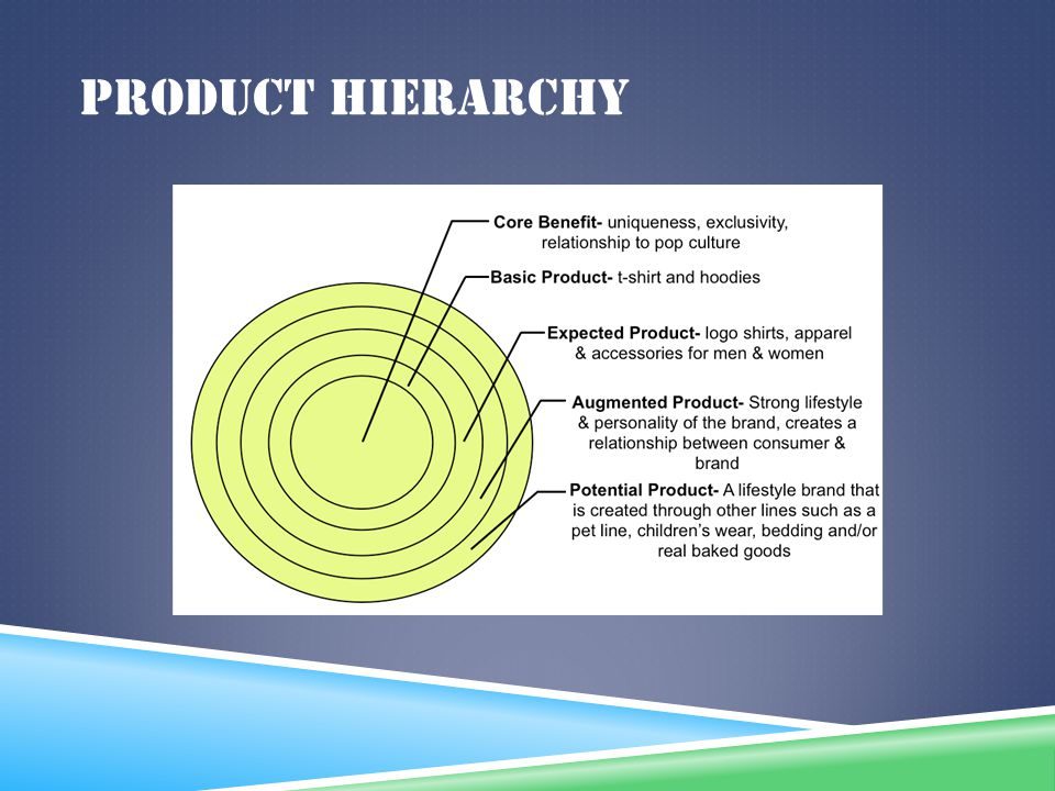 PRODUCT HIERARCHY