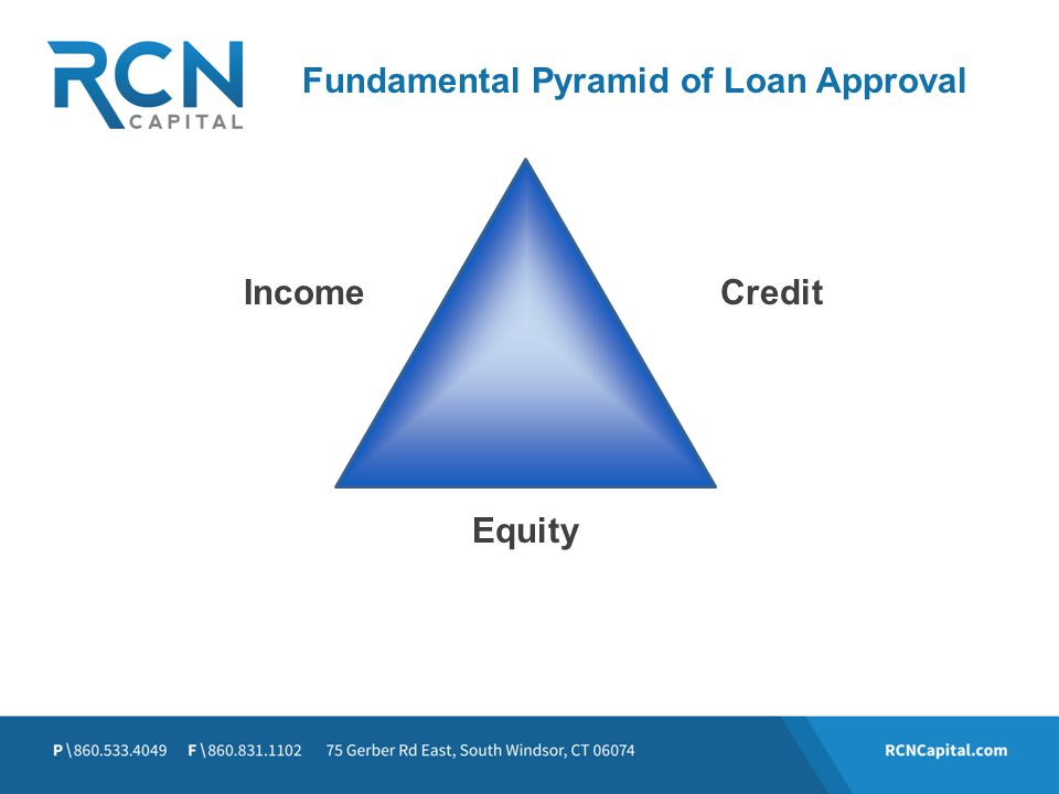 Fundamental Pyramid of Loan Approval Income Equity Credit