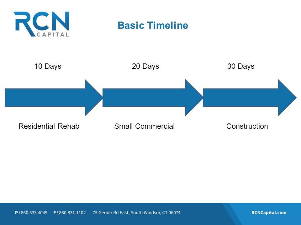 Basic Timeline 10 Days30 Days20 Days Residential RehabSmall CommercialConstruction