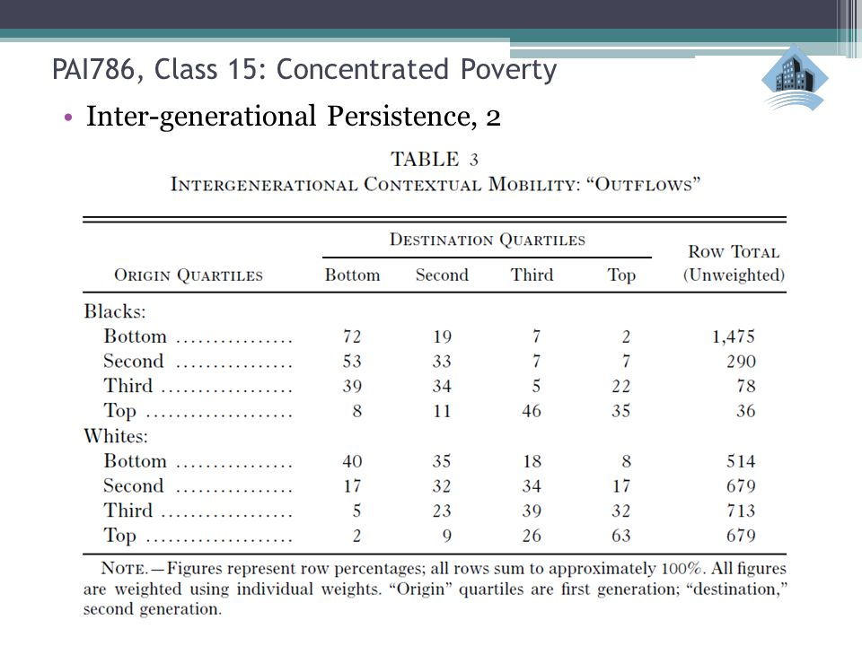 PAI786, Class 15: Concentrated Poverty Inter-generational Persistence, 2