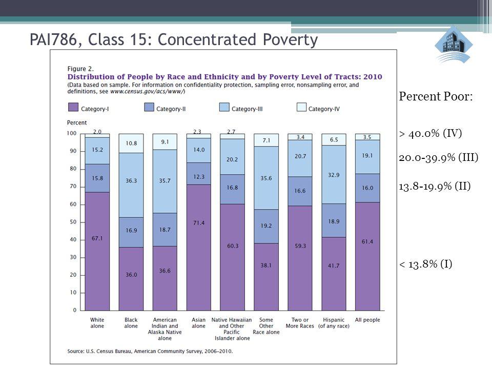 < 13.8% (I) 13.8-19.9% (II) 20.0-39.9% (III) > 40.0% (IV) Percent Poor: