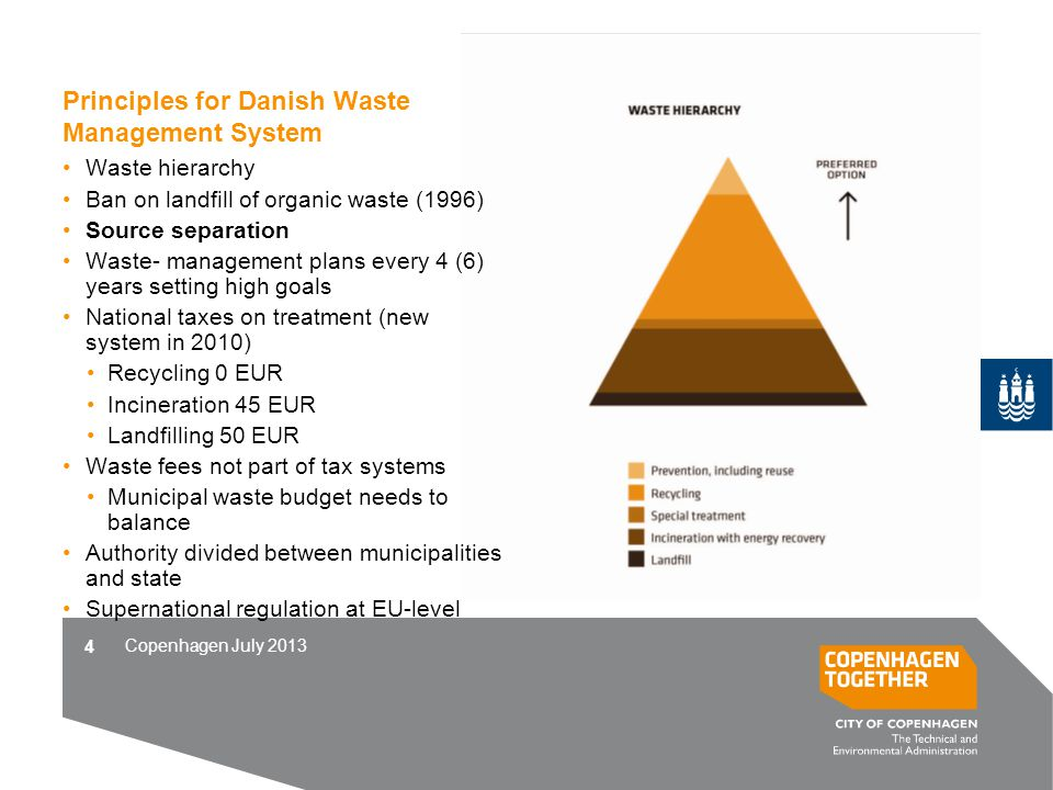Copenhagen July 2013 Principles for Danish Waste Management System Waste hierarchy Ban on landfill of organic waste (1996) Source separation Waste- ma