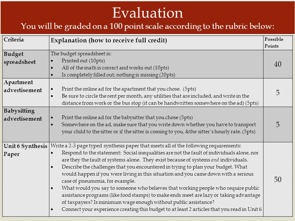 Evaluation You will be graded on a 100 point scale according to the rubric below: Criteria Explanation (how to receive full credit) Possible Points Budget spreadsheet The budget spreadsheet is: Printed out (10pts) All of the math is correct and works out (10pts) Is completely filled out; nothing is missing (20pts) 40 Apartment advertisement Print the online ad for the apartment that you chose.