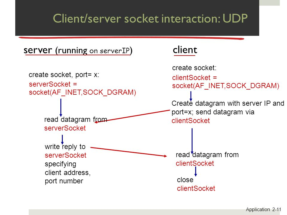 Client/server socket interaction: UDP close clientSocket read datagram from clientSocket create socket: clientSocket = socket(AF_INET,SOCK_DGRAM) Crea
