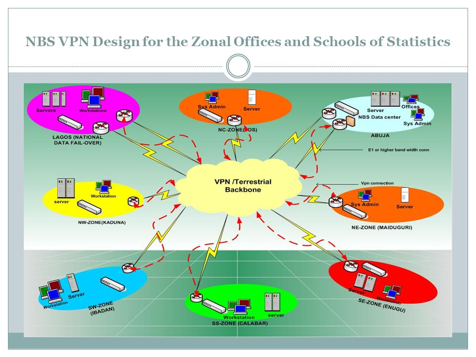 NBS VPN Design for the Zonal Offices and Schools of Statistics