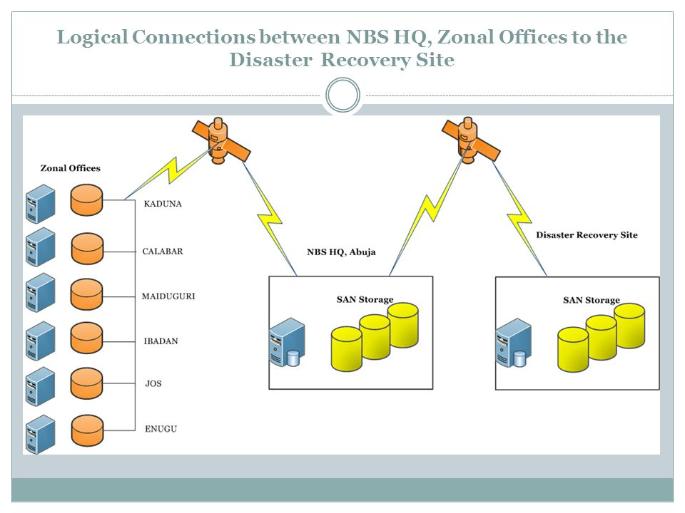 Logical Connections between NBS HQ, Zonal Offices to the Disaster Recovery Site
