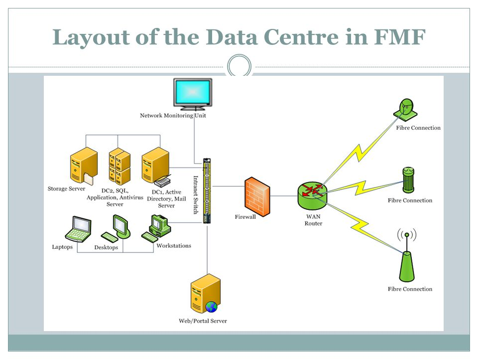 Layout of the Data Centre in FMF