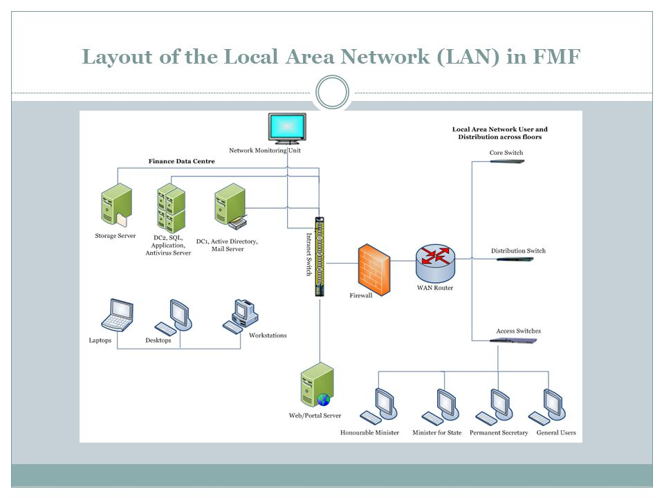 Layout of the Local Area Network (LAN) in FMF