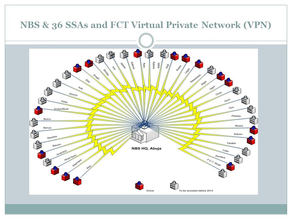 NBS & 36 SSAs and FCT Virtual Private Network (VPN)