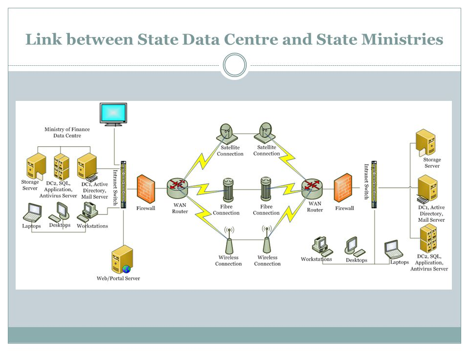 Link between State Data Centre and State Ministries