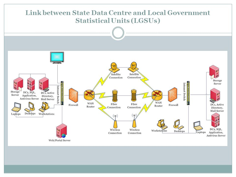 Link between State Data Centre and Local Government Statistical Units (LGSUs)