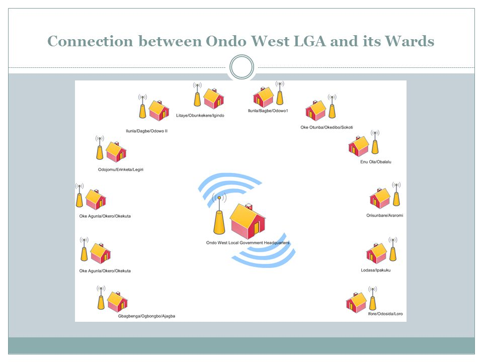 Connection between Ondo West LGA and its Wards