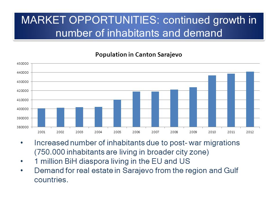 MARKET OPPORTUNITIES: continued growth in number of inhabitants and demand Increased number of inhabitants due to post- war migrations (750.000 inhabi