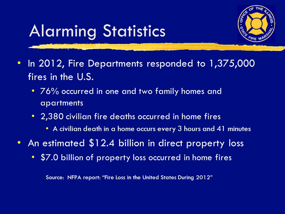 Alarming Statistics In 2012, Fire Departments responded to 1,375,000 fires in the U.S. 76% occurred in one and two family homes and apartments 2,380 c