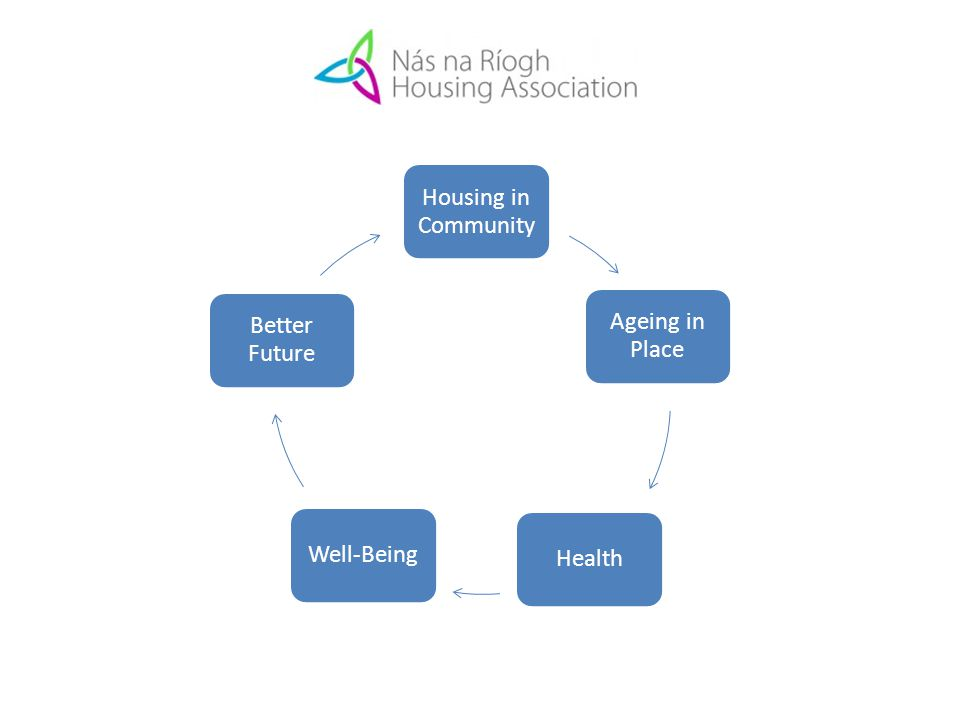 Housing in Community Ageing in Place HealthWell-Being Better Future