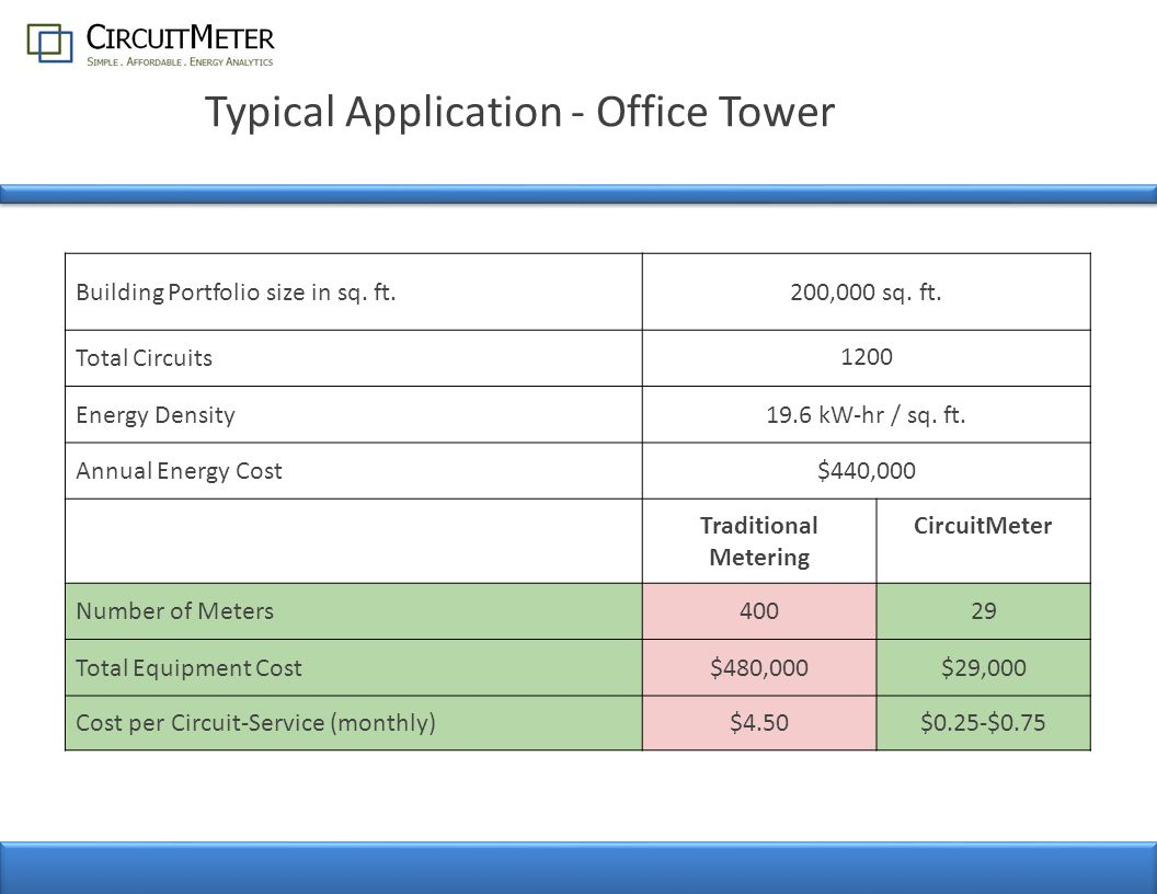 T YPICAL P ORTFOLIO -W IDE A PPLICATION H OSPITAL N ETWORK Building Portfolio size in sq.