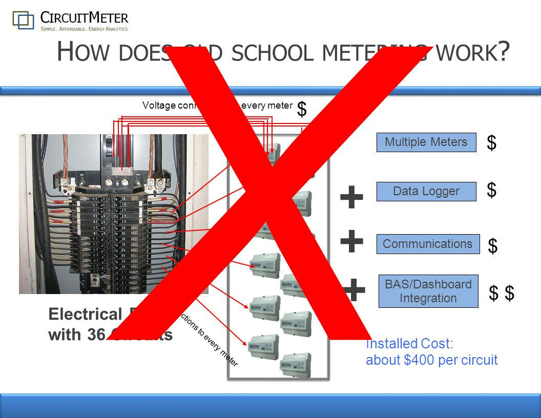 S UB -M ETERING Cut metering cost by 90% Make properties more competitive Allow tenants access to their own data – Apartments and Condos Drive down consumption 20-30% Meter previously unaffordable applications – Commercial Enable moves of tenants without changes to meters and wiring.