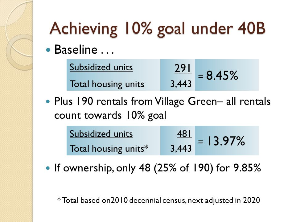 Achieving 10% goal under 40B Baseline... Plus 190 rentals from Village Green– all rentals count towards 10% goal If ownership, only 48 (25% of 190) fo