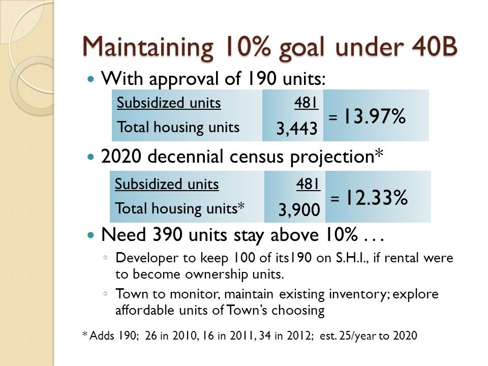 Maintaining 10% goal under 40B With approval of 190 units: 2020 decennial census projection* Need 390 units stay above 10%...