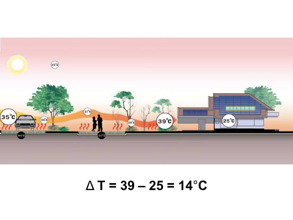 Δ T = 39 – 25 = 14°C