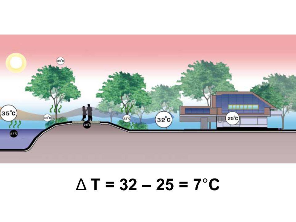 Δ T = 32 – 25 = 7°C