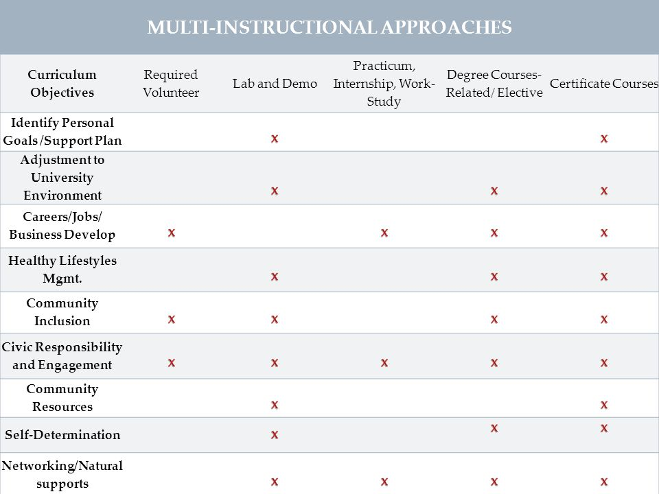 MULTI-INSTRUCTIONAL APPROACHES Curriculum Objectives Required Volunteer Lab and Demo Practicum, Internship, Work- Study Degree Courses- Related/ Elect