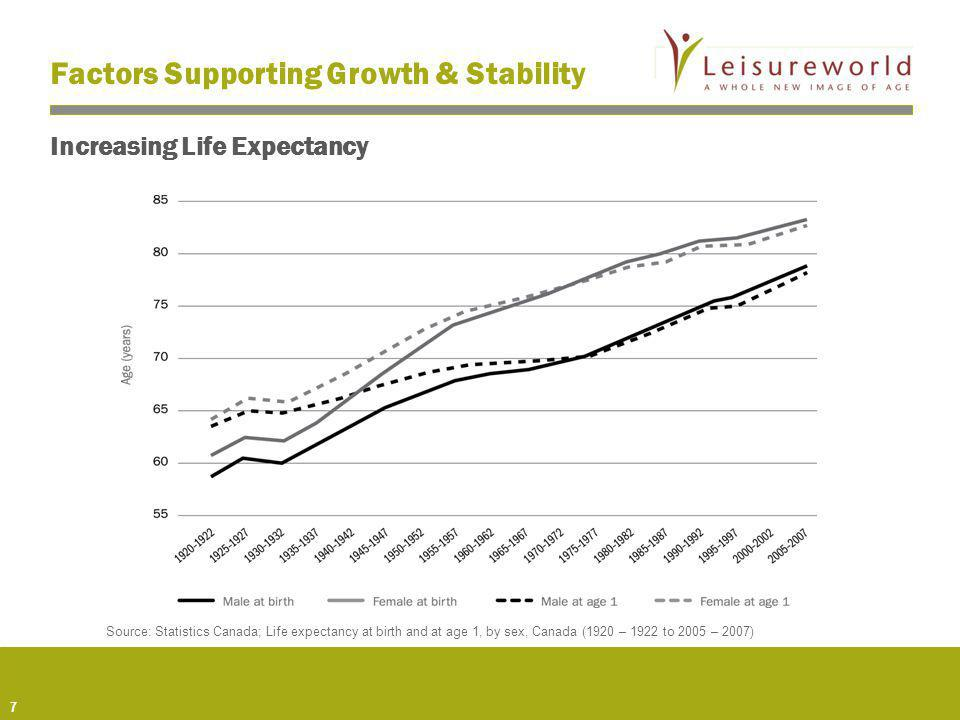 7 Increasing Life Expectancy Factors Supporting Growth & Stability Source: Statistics Canada; Life expectancy at birth and at age 1, by sex, Canada (1