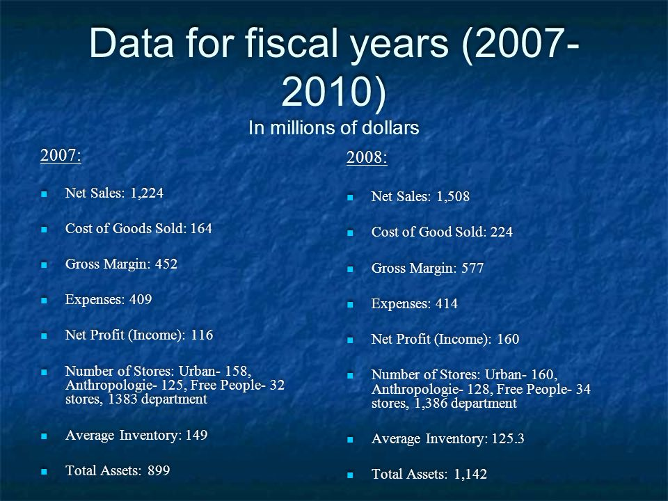 Data for fiscal years (2007- 2010) In millions of dollars 2007: Net Sales: 1,224 Cost of Goods Sold: 164 Gross Margin: 452 Expenses: 409 Net Profit (I