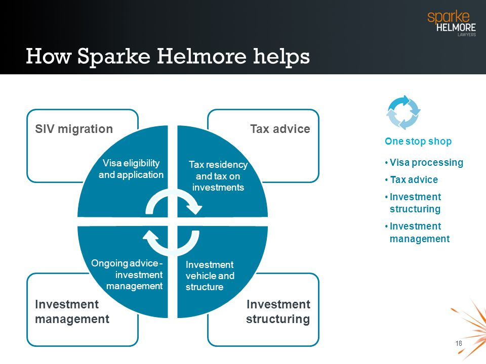 18 How Sparke Helmore helps One stop shop Visa processing Tax advice Investment structuring Investment management Tax advice Investment structuring In