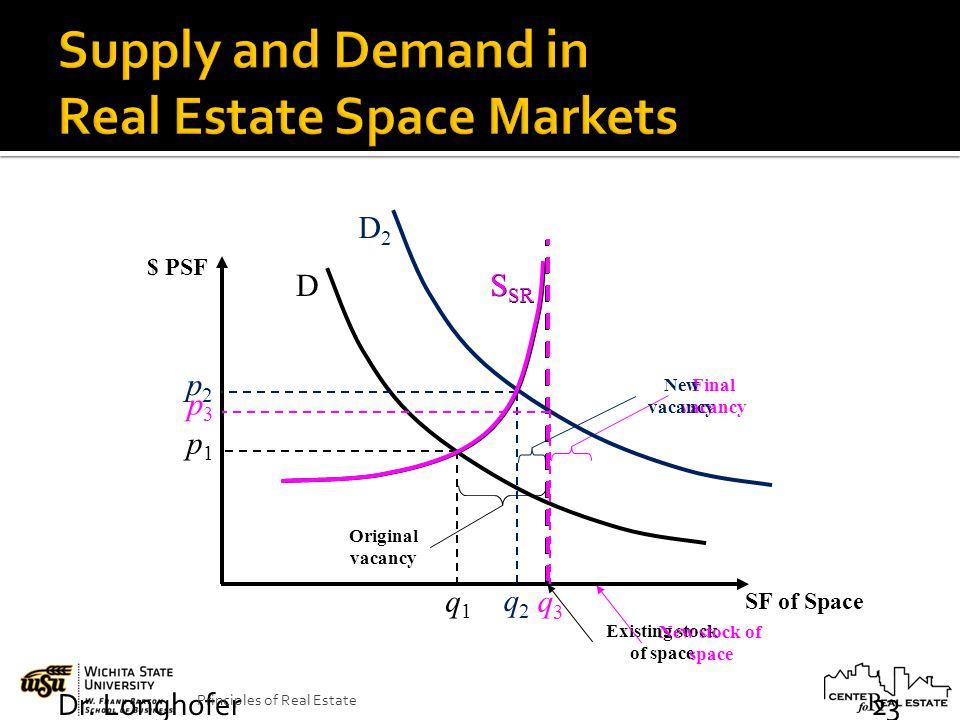 Dr. Longhofer Principles of Real Estate 23 S SR D q1q1 p1p1 $ PSF SF of Space Original vacancy Existing stock of space Final vacancy New stock of spac