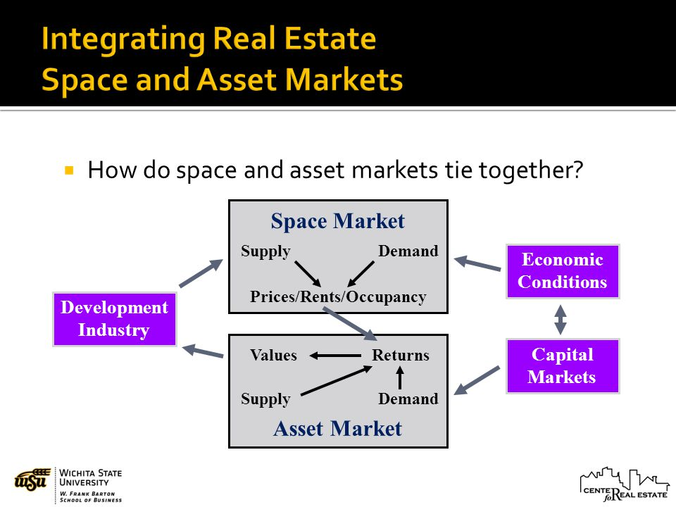 How do space and asset markets tie together.