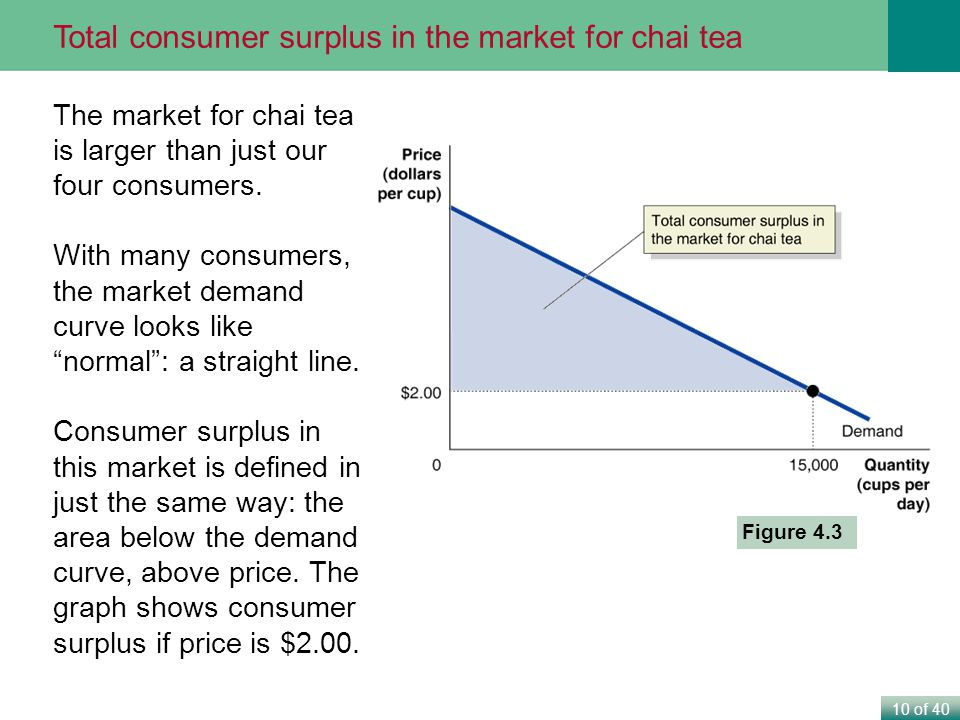 10 of 40 The market for chai tea is larger than just our four consumers.