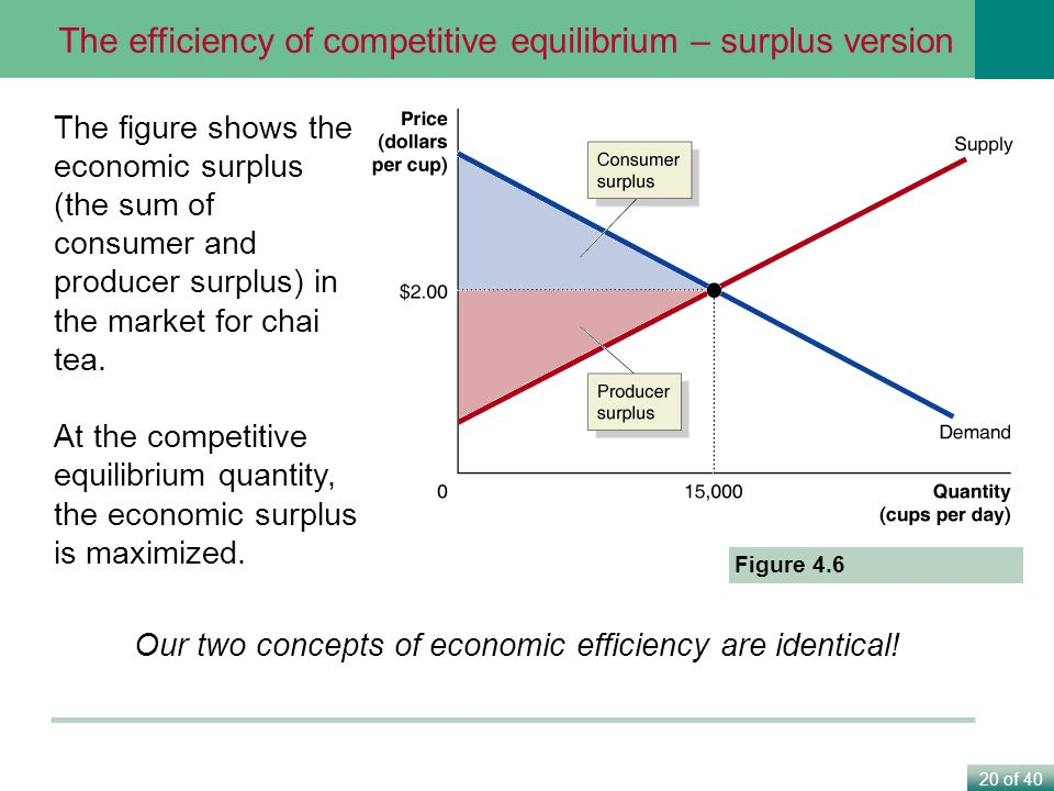 20 of 40 The figure shows the economic surplus (the sum of consumer and producer surplus) in the market for chai tea.