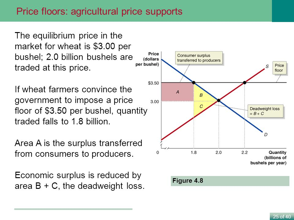 25 of 40 Figure 4.8 The equilibrium price in the market for wheat is $3.00 per bushel; 2.0 billion bushels are traded at this price.