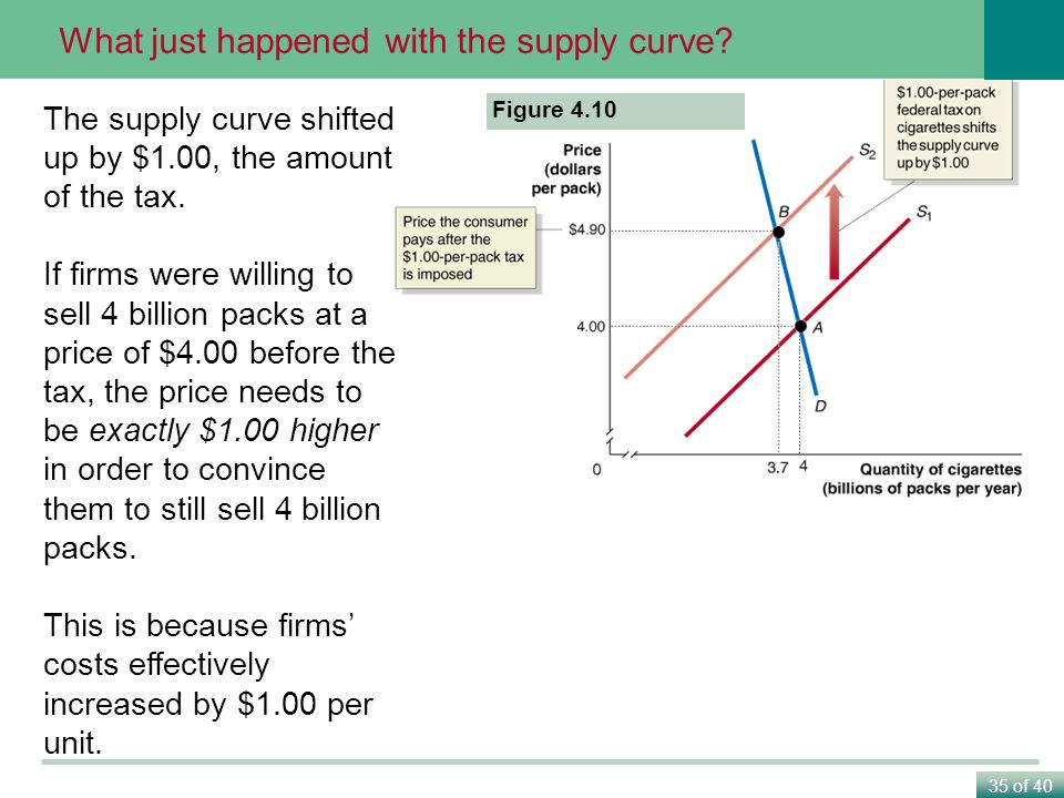 35 of 40 The Effect of Taxes on Economic Efficiency The supply curve shifted up by $1.00, the amount of the tax.