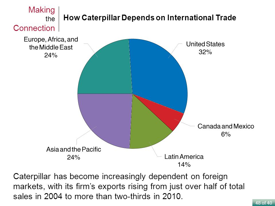 48 of 40 Caterpillar has become increasingly dependent on foreign markets, with its firms exports rising from just over half of total sales in 2004 to more than two-thirds in 2010.