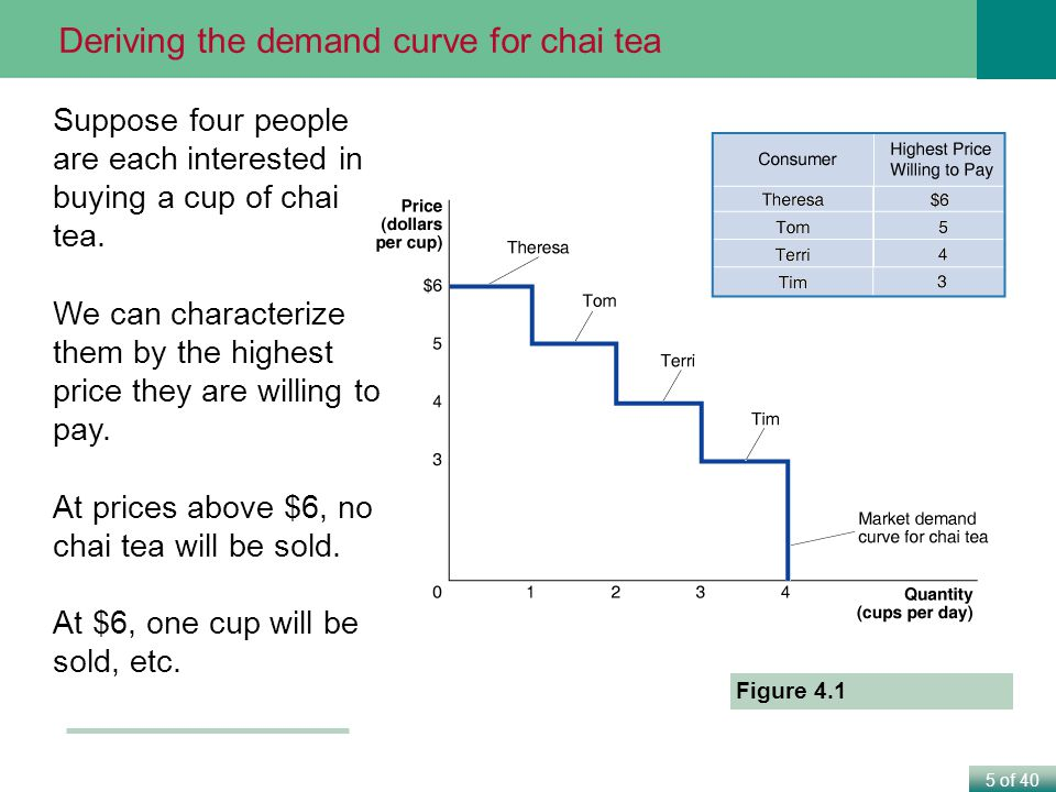 5 of 40 Suppose four people are each interested in buying a cup of chai tea.