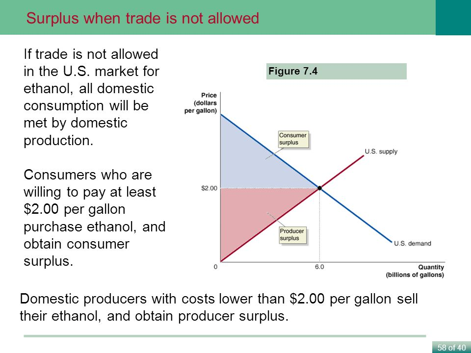 58 of 40 Figure 7.4 If trade is not allowed in the U.S.