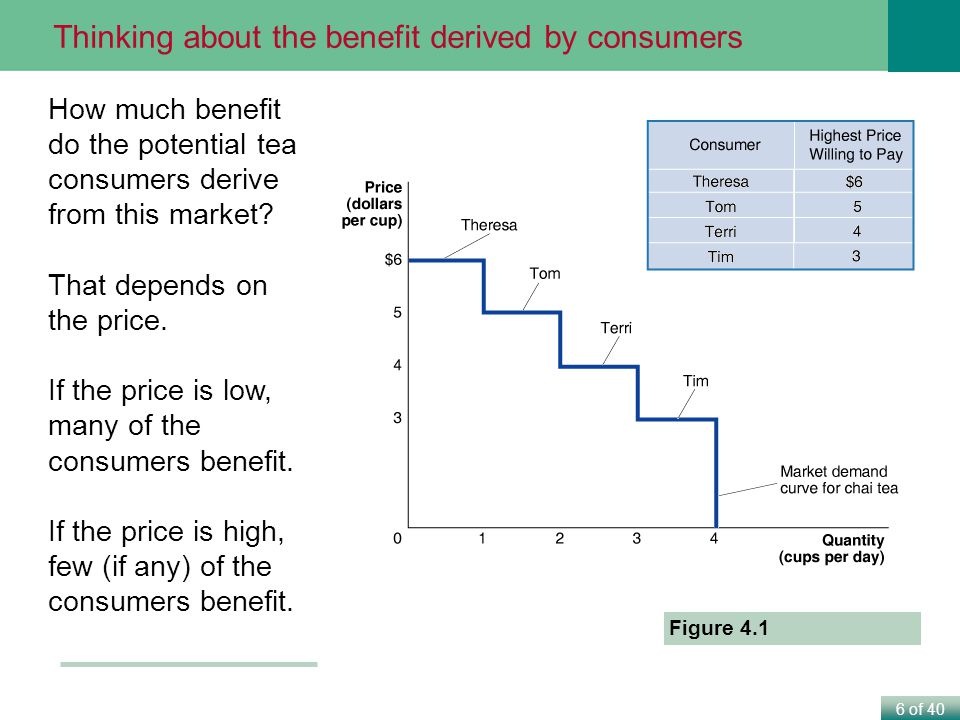 6 of 40 How much benefit do the potential tea consumers derive from this market.