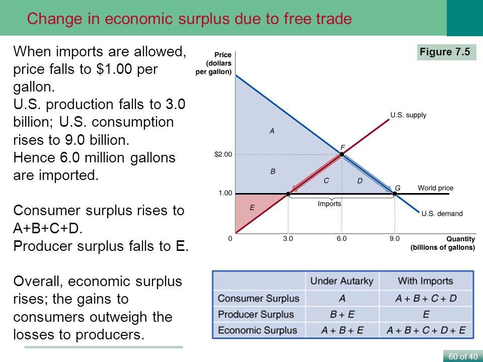 60 of 40 Figure 7.5 When imports are allowed, price falls to $1.00 per gallon.