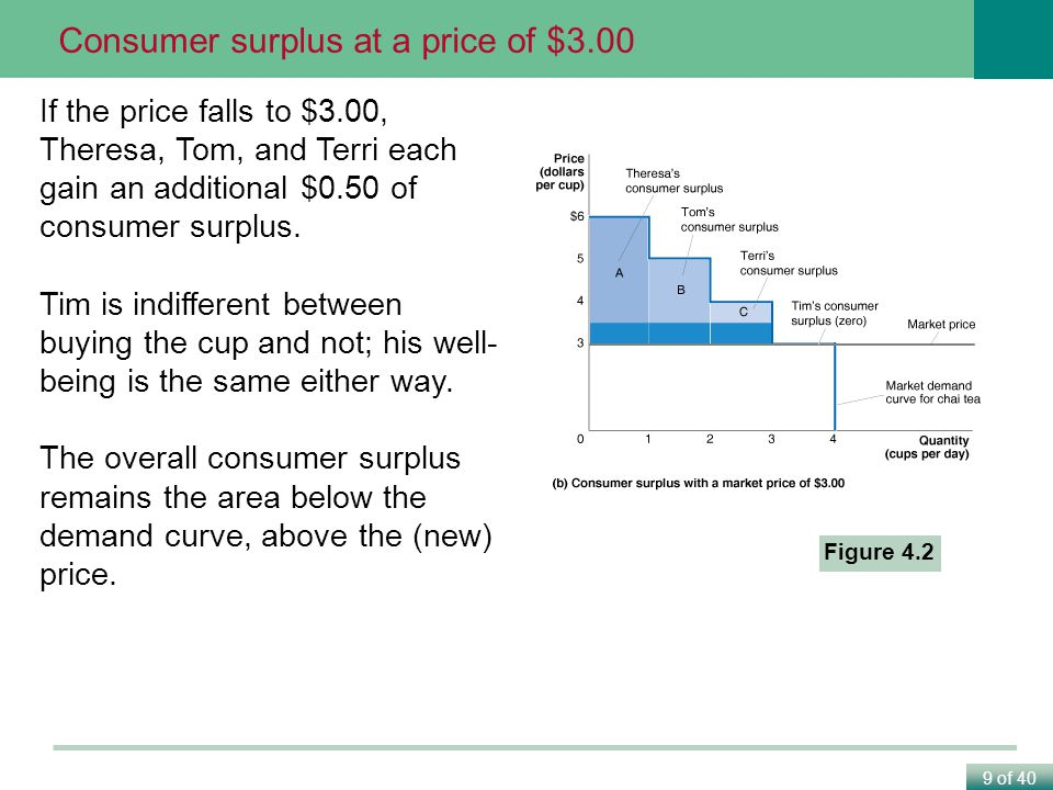 9 of 40 Figure 4.2 Consumer surplus at a price of $3.00 If the price falls to $3.00, Theresa, Tom, and Terri each gain an additional $0.50 of consumer surplus.