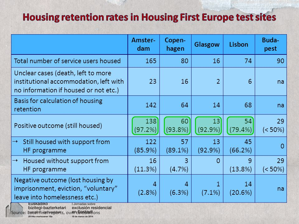 Amster- dam Copen- hagen GlasgowLisbon Buda- pest Total number of service users housed16580167490 Unclear cases (death, left to more institutional accommodation, left with no information if housed or not etc.) 231626na Basis for calculation of housing retention 142641468na Positive outcome (still housed) 138 (97.2%) 60 (93.8%) 13 (92.9%) 54 (79.4%) 29 (< 50%) Still housed with support from HF programme 122 (85.9%) 57 (89.1%) 13 (92.9%) 45 (66.2%) 0 Housed without support from HF programme 16 (11.3%) 3 (4.7%) 09 (13.8%) 29 (< 50%) Negative outcome (lost housing by imprisonment, eviction, voluntary leave into homelessness etc.) 4 (2.8%) 4 (6.3%) 1 (7.1%) 14 (20.6%) na Source: Local final reports, own calculations